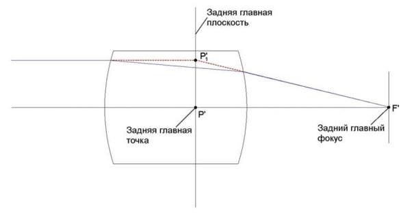 Определение заднего главного фокуса, задней главной точки и задней главной плоскости