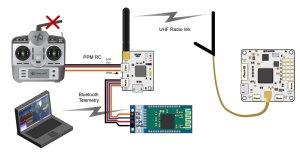 Bluetooth Setup for Telemetry — LibrePilotOpenPilot Wiki 014 documentation