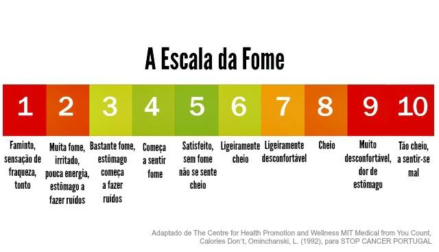 Escala-da-Fome_SCP