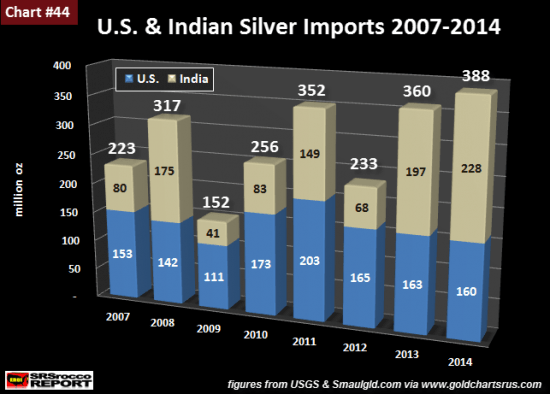 usa-inde-argent-importations