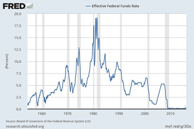 fed-funds-rate-historique