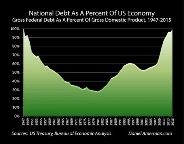 ratio-dette-pib-usa