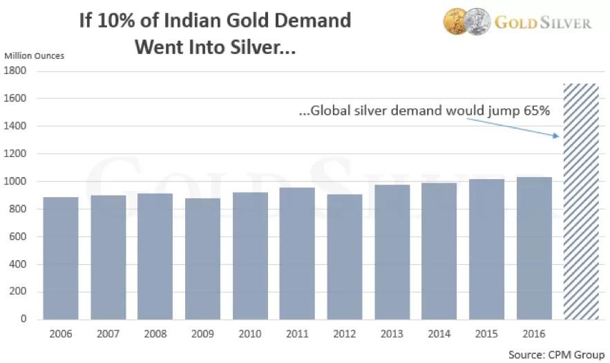 demande-argent-or-inde