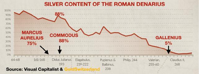 Decline of the Roman Denarius