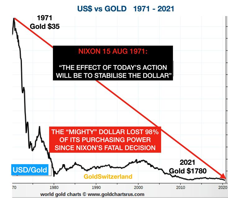 La chute du dollar après que Nixon ait mis fin à Bretton Woods