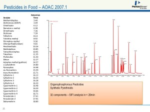 High Sensitivity GC of Pesticides