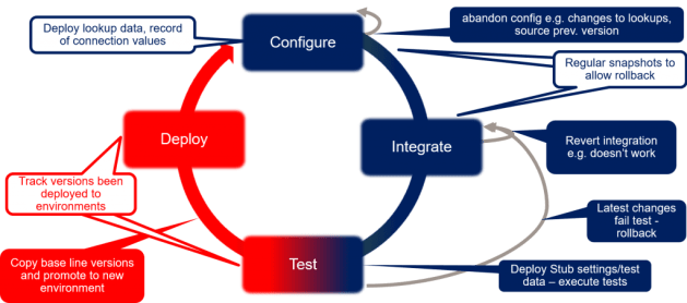 Configuration management life cycle