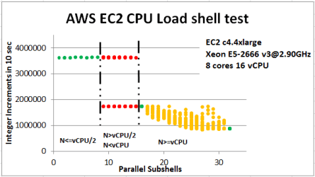 parallel_shell_ec2_c4-4xlarge_ami_vz-redhat6-small