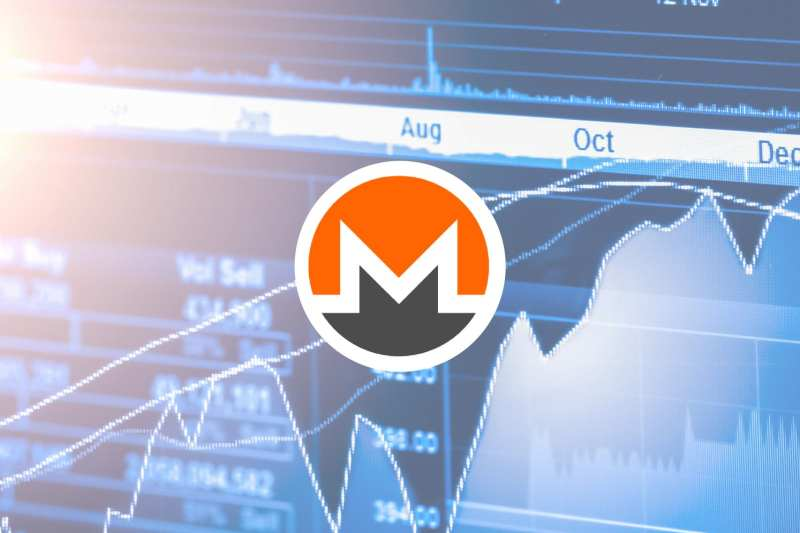 Monero (XMR) Led The Cryptocurrency Market Recover, But Lost Its