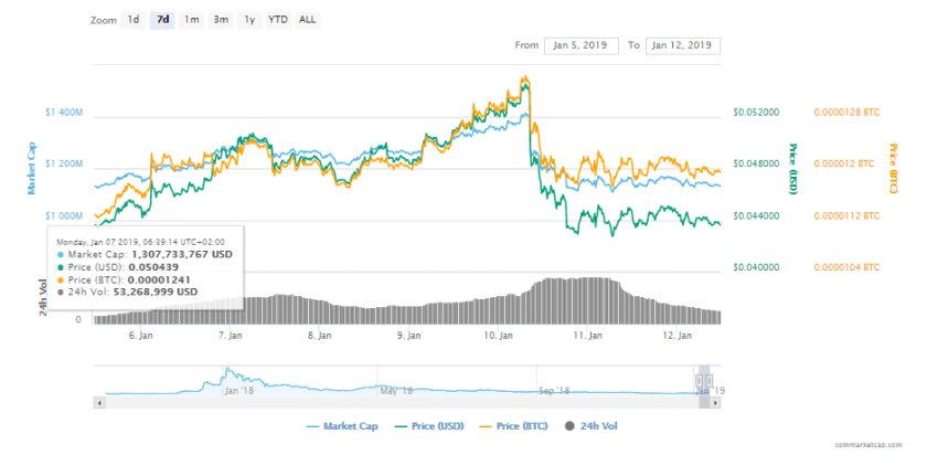 Cardano Price Prediction For 2019: ADA Could Reach $10 For