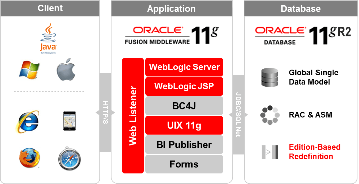 Oracle erp blogs blog archive a journey from oracle for Oracle 10 g architecture