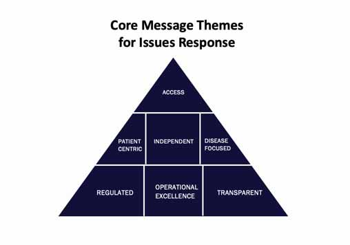 "An illustrated graphic of a pyramid titled ""Core Message Themes for Issues Response."" Top tier is ""access,"" middle tier is ""patient centric, independent and disease focused"" and bottom tier is ""regulated, operational excellence and transparent."""