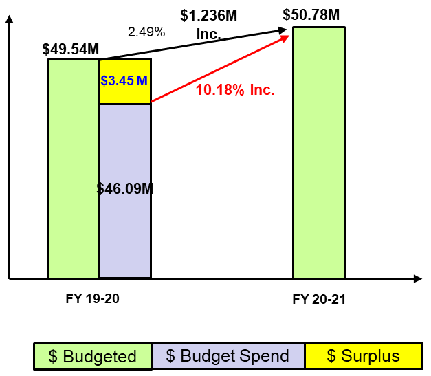 budget, spend and surplus