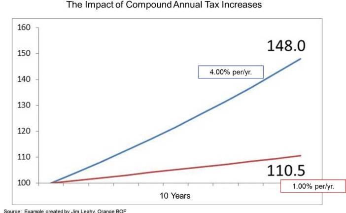 Amity Overbudgeting Significantly Increases Taxes