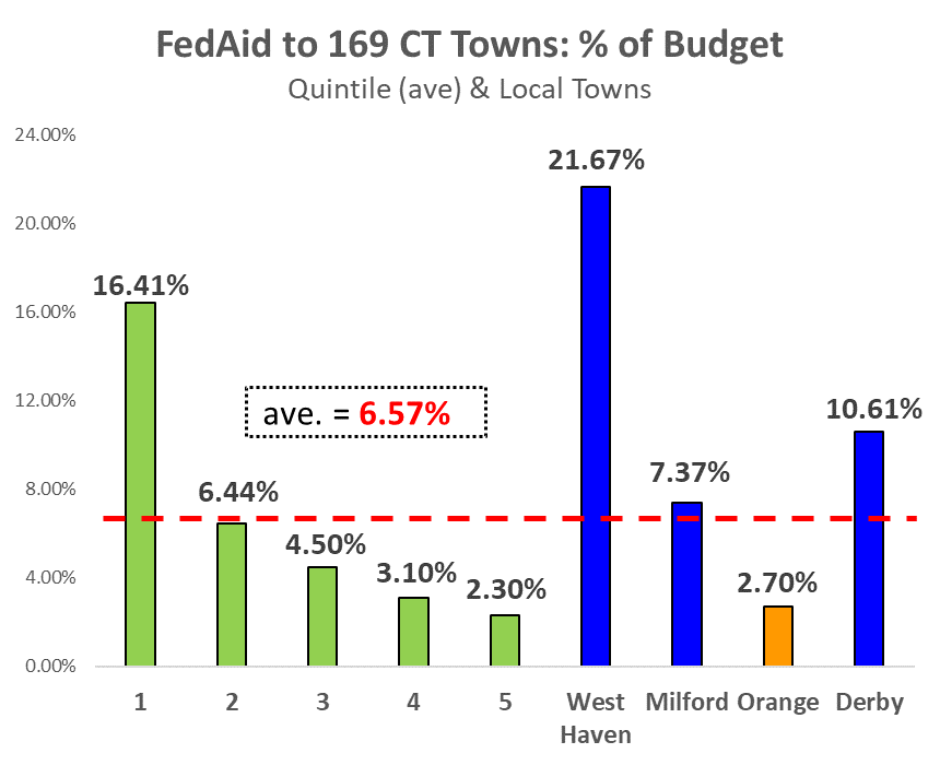 FEDAID To CT Towns Compared To Size Of Town Budget