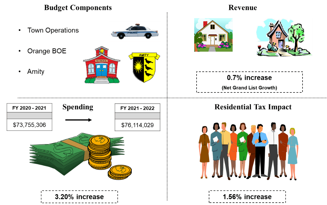 FY 21-22 Budget News: 1.56% Tax Increase