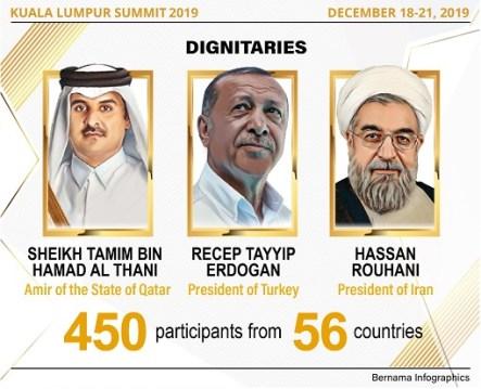 Kl Summit Penyertaan Negara