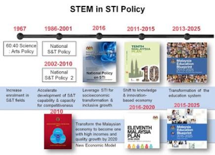 Pendidikan Stem Di Malaysia