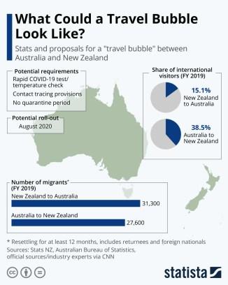 Travel Bubble
