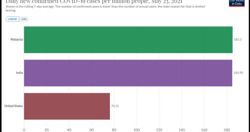 corruption index