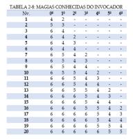 1b61d-capturar Pathfinder_Invocador_Tabela
