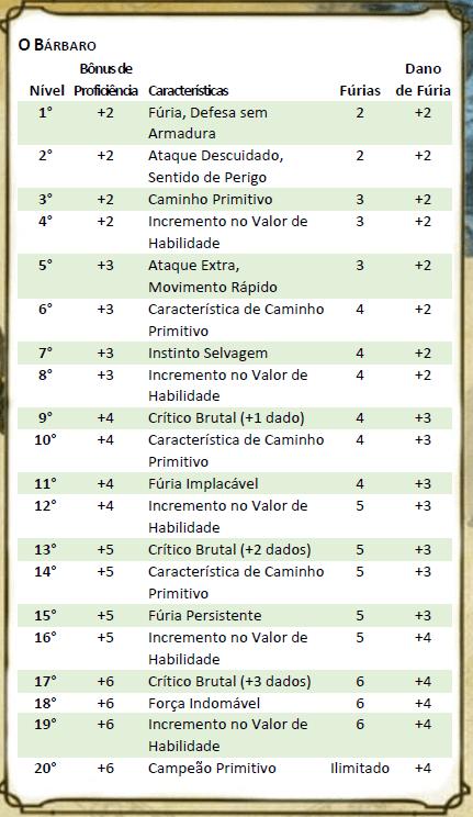 d823c-barbaro_tabela Bárbaro - D&D 5ª Edição