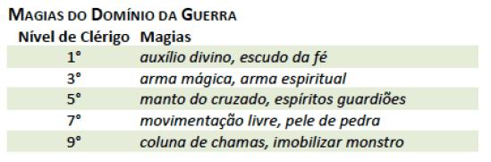 DD5_Clerigo_Dominio_Guerra Clérigo - D&D 5ª Edição