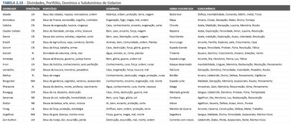 Pathfinder_tabela2.13-600x257 O Clérigo - Pathfinder