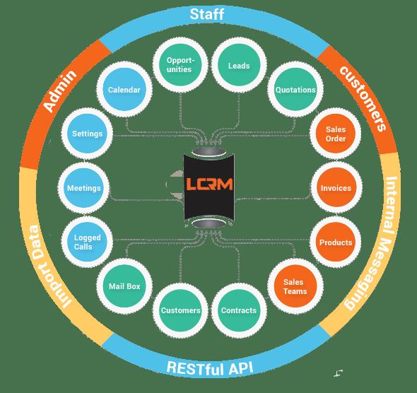 CRM-Web-Applications