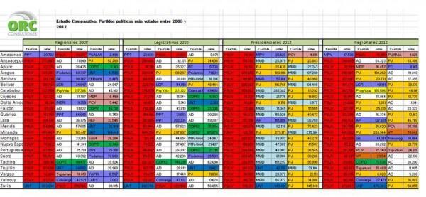 ORC Consultores_Comparacion 2008-2012 Elecciones