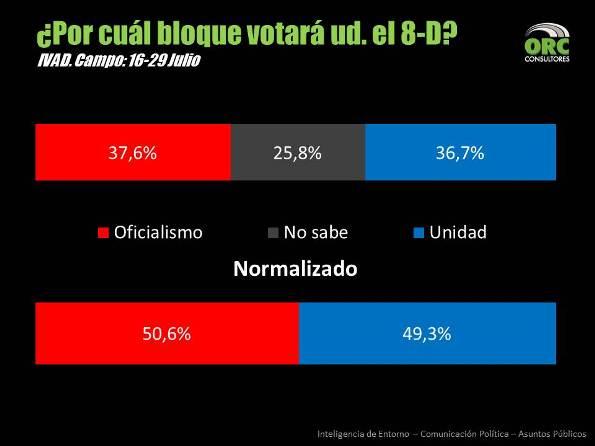 Por cual bloque votara ud el 8D _ ORC Consultores - Oswaldo Ramirez