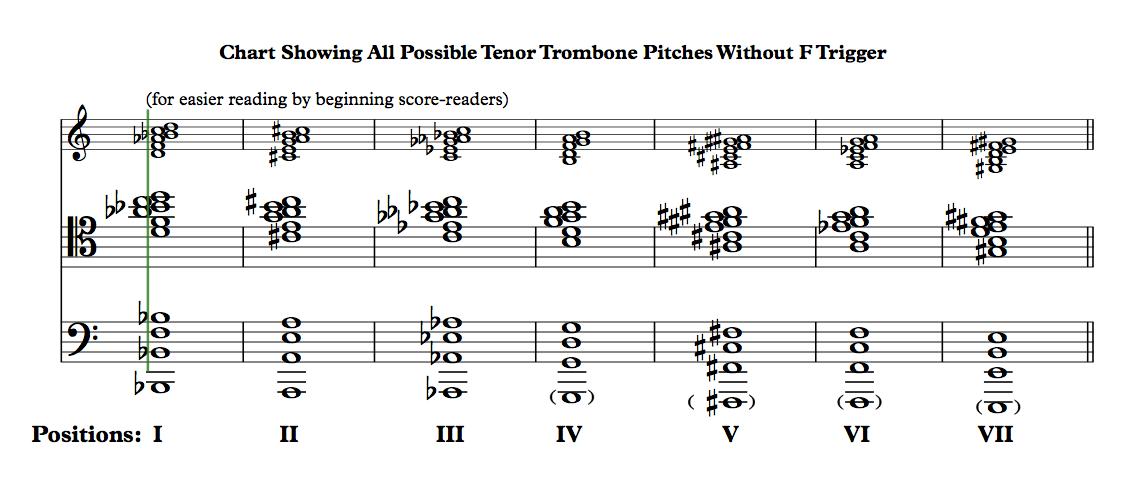 Trombone Wars - The Tenor Clef (I - VI - VII