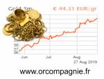 cours de l or montent