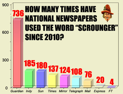 Seemingly The Entire Left Wing Twitterati Have Been Up In Arms This Week Over Analysis Carried Via LexisNexis Showing That Use Of Word Scrounger Has