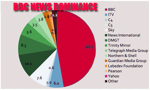 BBC-NEWS-DOMINANCE