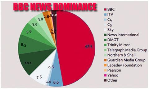 BBC-NEWS-DOMINANCE