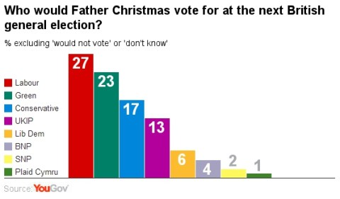 Father Christmas vote