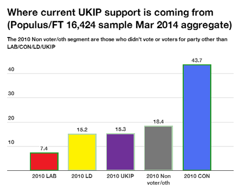 ukip-source-voters