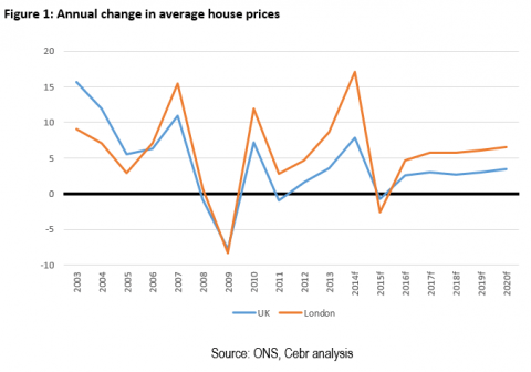 cebr-house-price