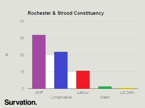 rochester-strood-survation-poll