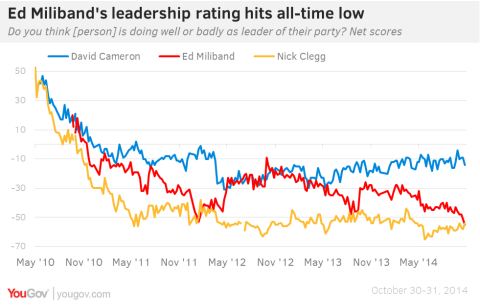 YG leader rating