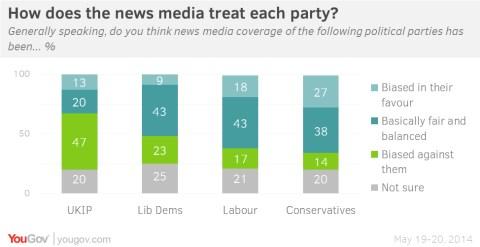 Media bias  you gov