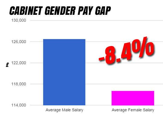 cabinet gender pay gap