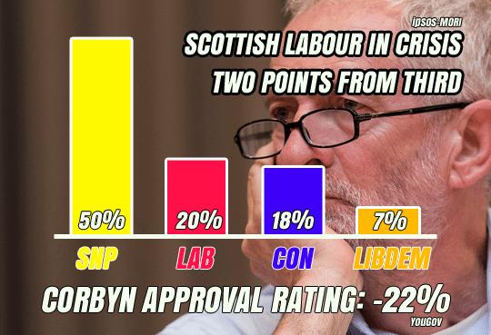 corbyn poll