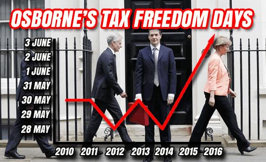 osborne tax freedom day
