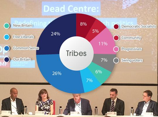 dead-centre