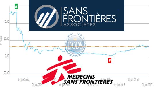 Médecins Sans Frontières Objects to 'Sans Frontières' Name