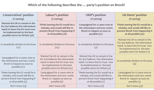 Public Still Not Sure What Labour and Lib Dems Believe on Brexit