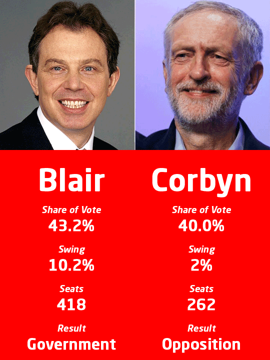 Corbyn vs Blair