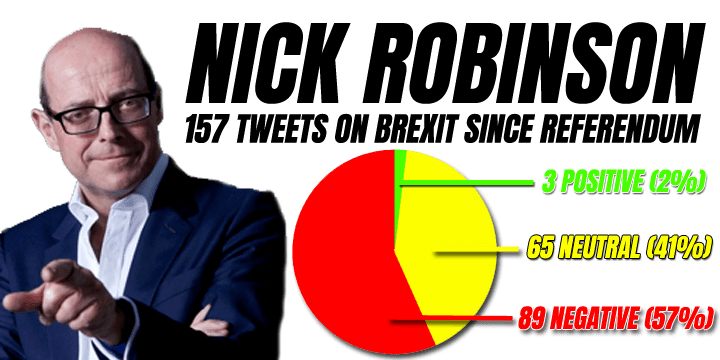 Brexit Twitter Sentiment Analysis: Robbo Not Neutral